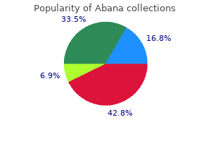 order abana online from canada