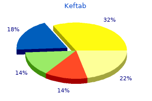 purchase keftab 375 mg without prescription