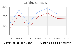 purchase 250 mg ceftin amex