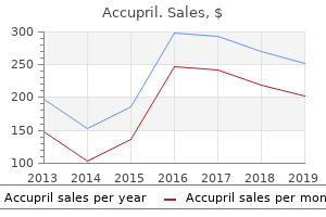 purchase accupril in india